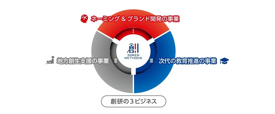 創研の6事業